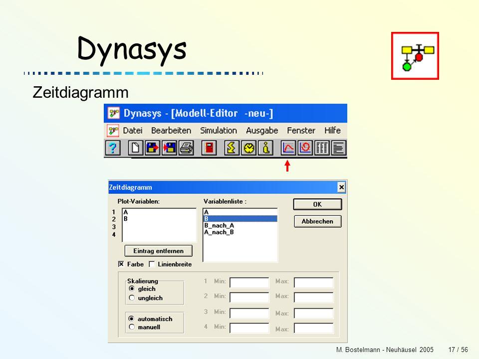 M. Bostelmann - Neuhäusel 200517 / 56 Dynasys Zeitdiagramm
