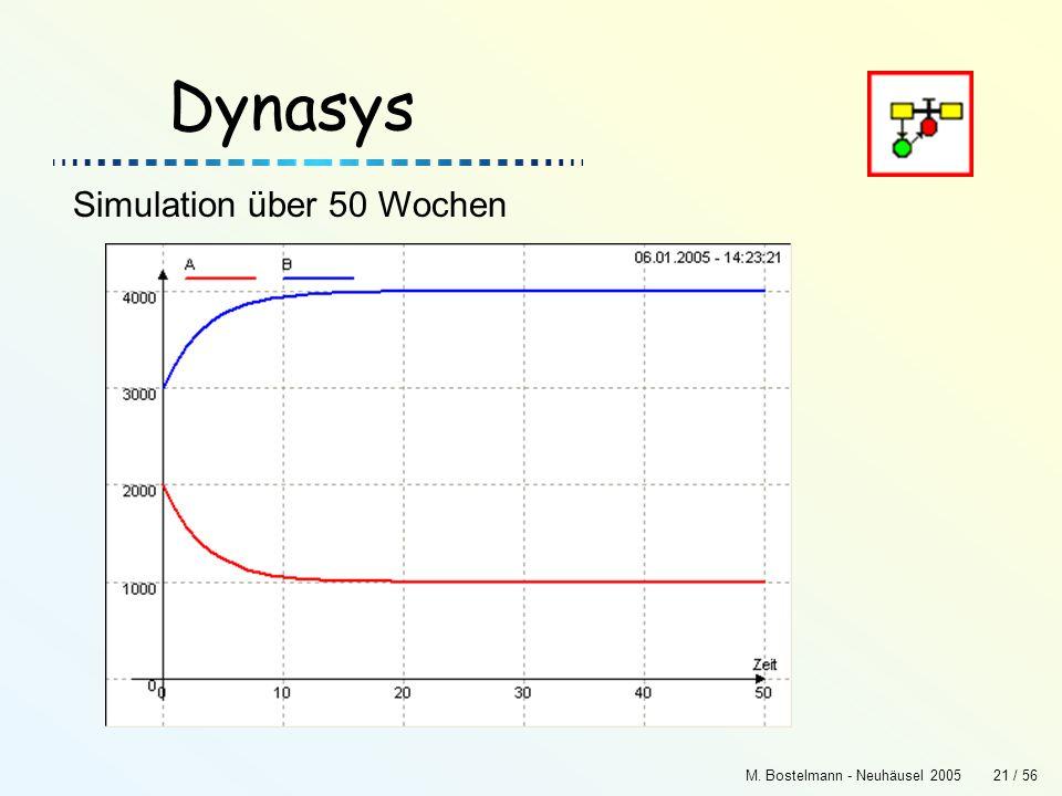 M. Bostelmann - Neuhäusel 200521 / 56 Dynasys Simulation über 50 Wochen