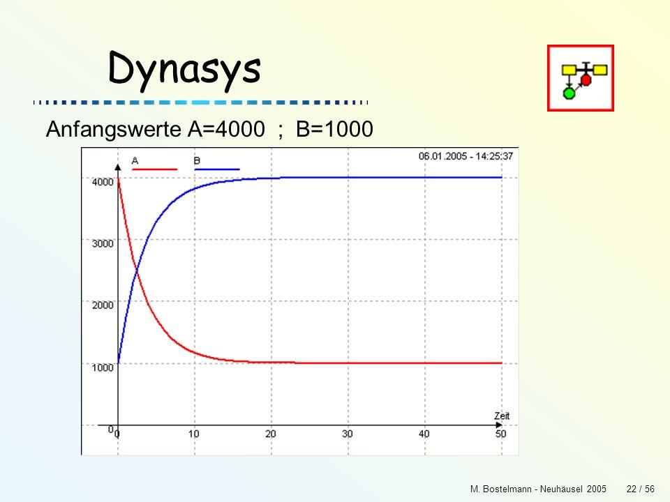 M. Bostelmann - Neuhäusel 200522 / 56 Dynasys Anfangswerte A=4000 ; B=1000