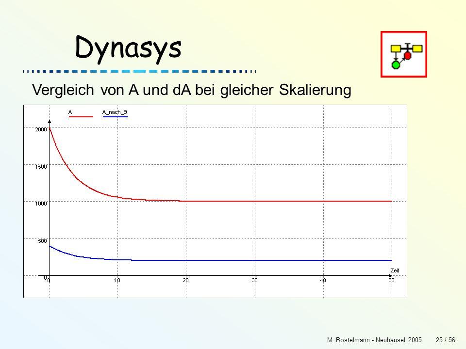 M. Bostelmann - Neuhäusel 200525 / 56 Dynasys Vergleich von A und dA bei gleicher Skalierung