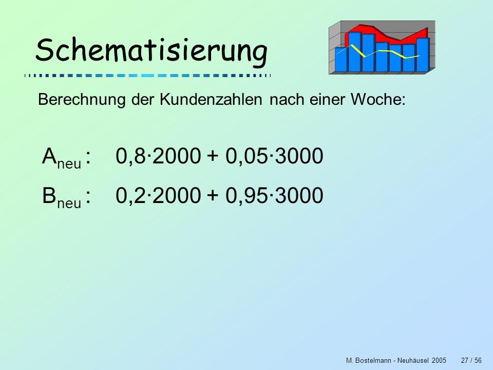 M. Bostelmann - Neuhäusel 200527 / 56 Schematisierung Berechnung der Kundenzahlen nach einer Woche: A neu : 0,8·2000 + 0,05·3000 B neu : 0,2·2000 + 0,