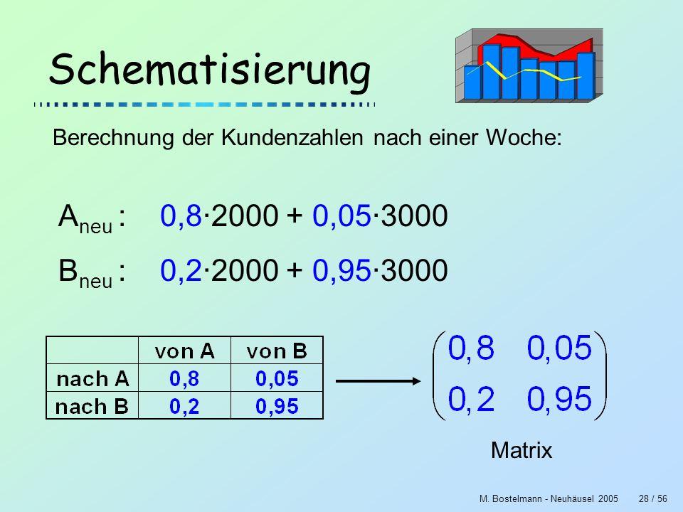 M. Bostelmann - Neuhäusel 200528 / 56 Schematisierung Berechnung der Kundenzahlen nach einer Woche: A neu : 0,8·2000 + 0,05·3000 B neu : 0,2·2000 + 0,