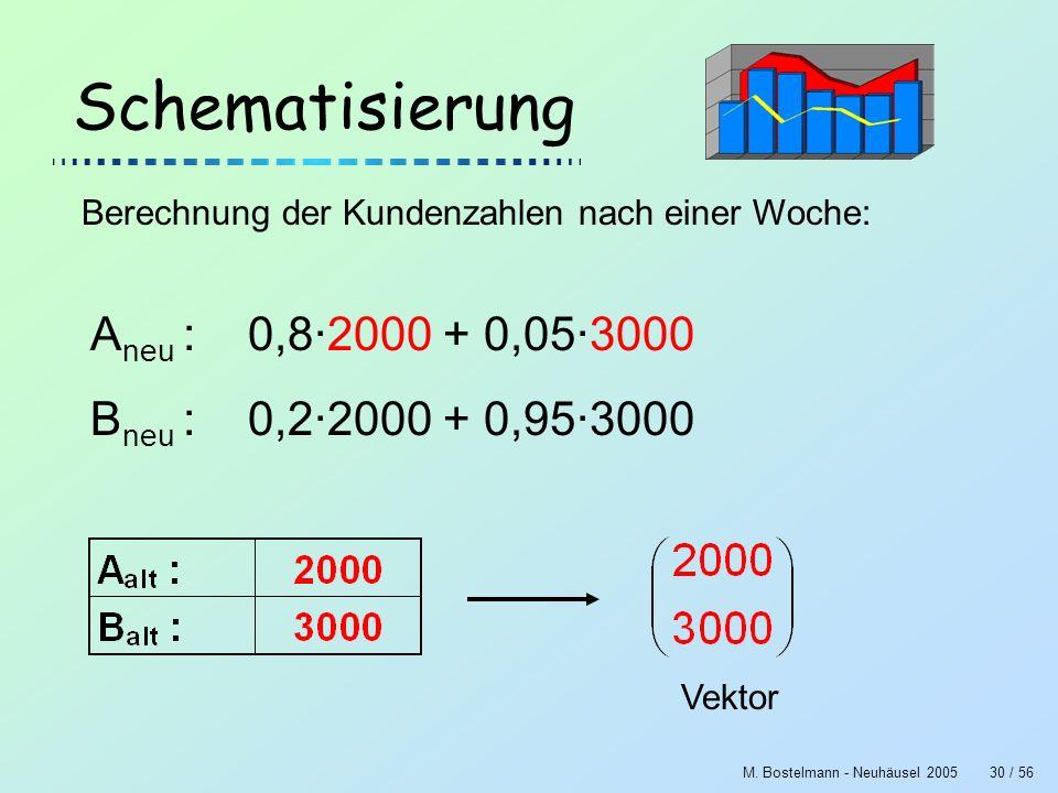 M. Bostelmann - Neuhäusel 200530 / 56 Schematisierung Berechnung der Kundenzahlen nach einer Woche: A neu : 0,8·2000 + 0,05·3000 B neu : 0,2·2000 + 0,