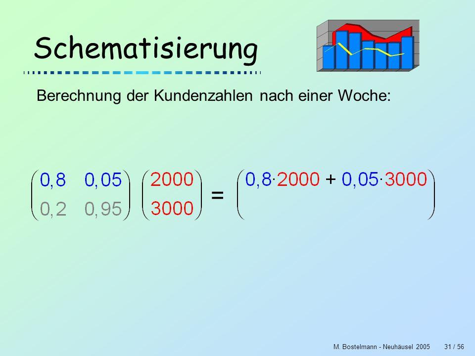 M. Bostelmann - Neuhäusel 200531 / 56 Schematisierung Berechnung der Kundenzahlen nach einer Woche: =