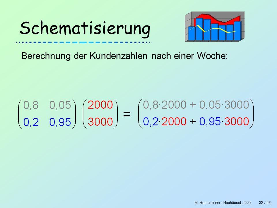 M. Bostelmann - Neuhäusel 200532 / 56 Schematisierung Berechnung der Kundenzahlen nach einer Woche: =