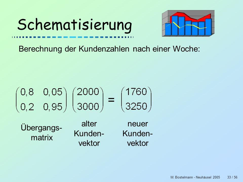 M. Bostelmann - Neuhäusel 200533 / 56 Schematisierung Berechnung der Kundenzahlen nach einer Woche: = Übergangs- matrix alter Kunden- vektor neuer Kun