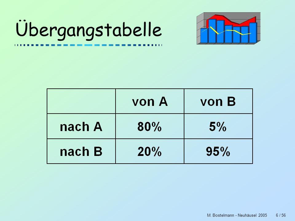 M. Bostelmann - Neuhäusel 20057 / 56 Übergangsgraph
