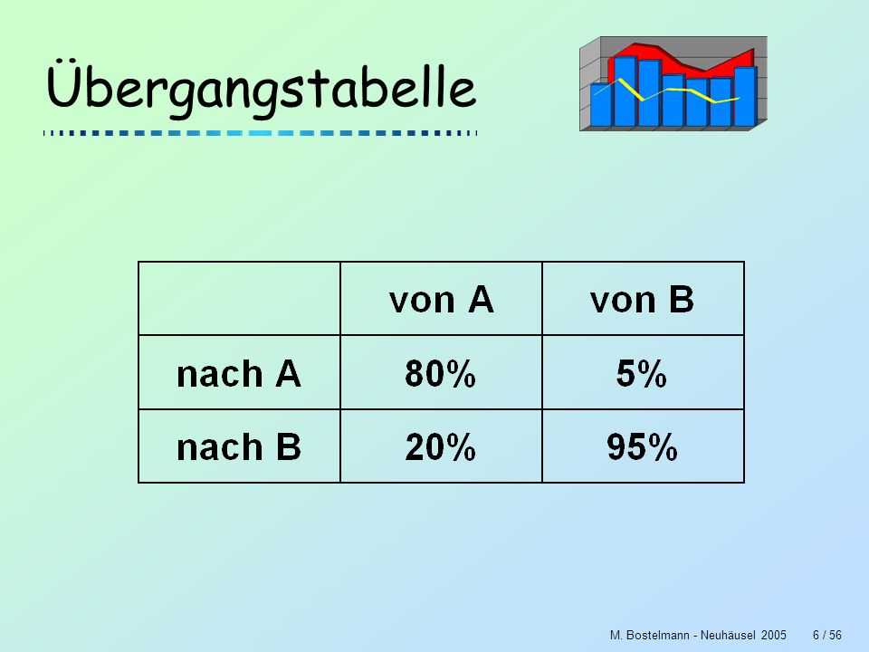 M. Bostelmann - Neuhäusel 20056 / 56 Übergangstabelle