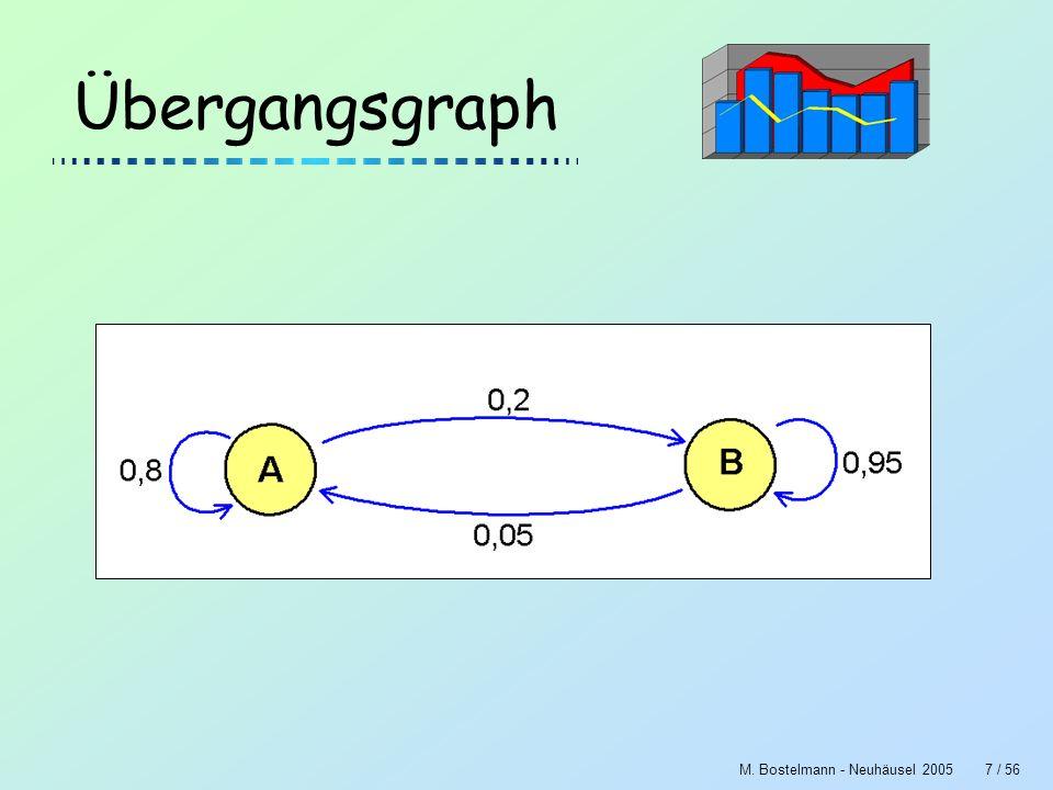 M. Bostelmann - Neuhäusel 200518 / 56 Dynasys Simulation