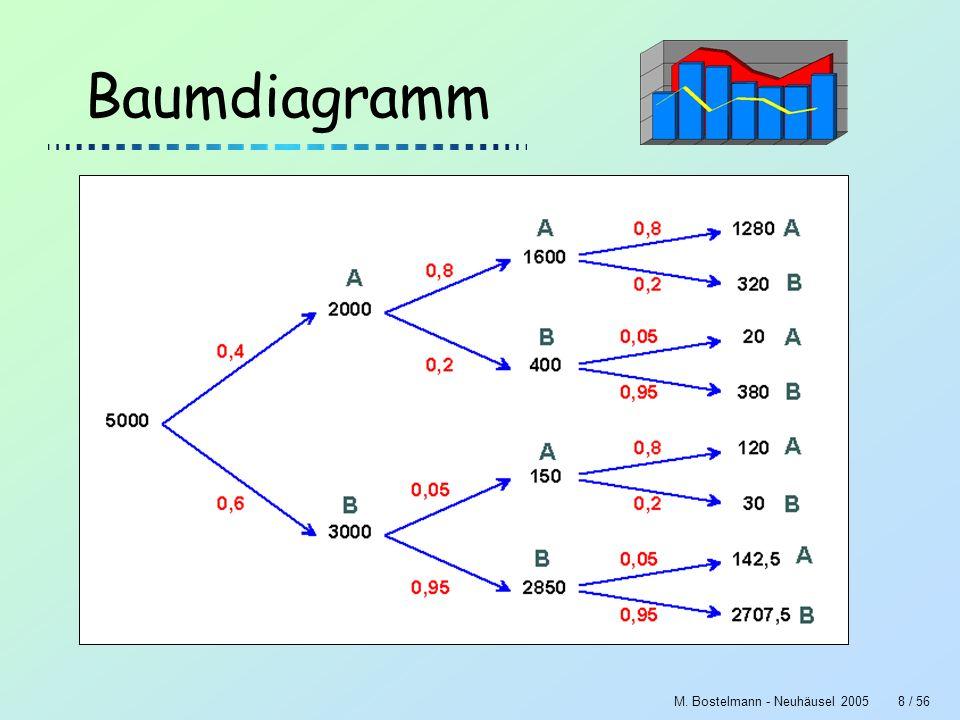 M. Bostelmann - Neuhäusel 20058 / 56 Baumdiagramm