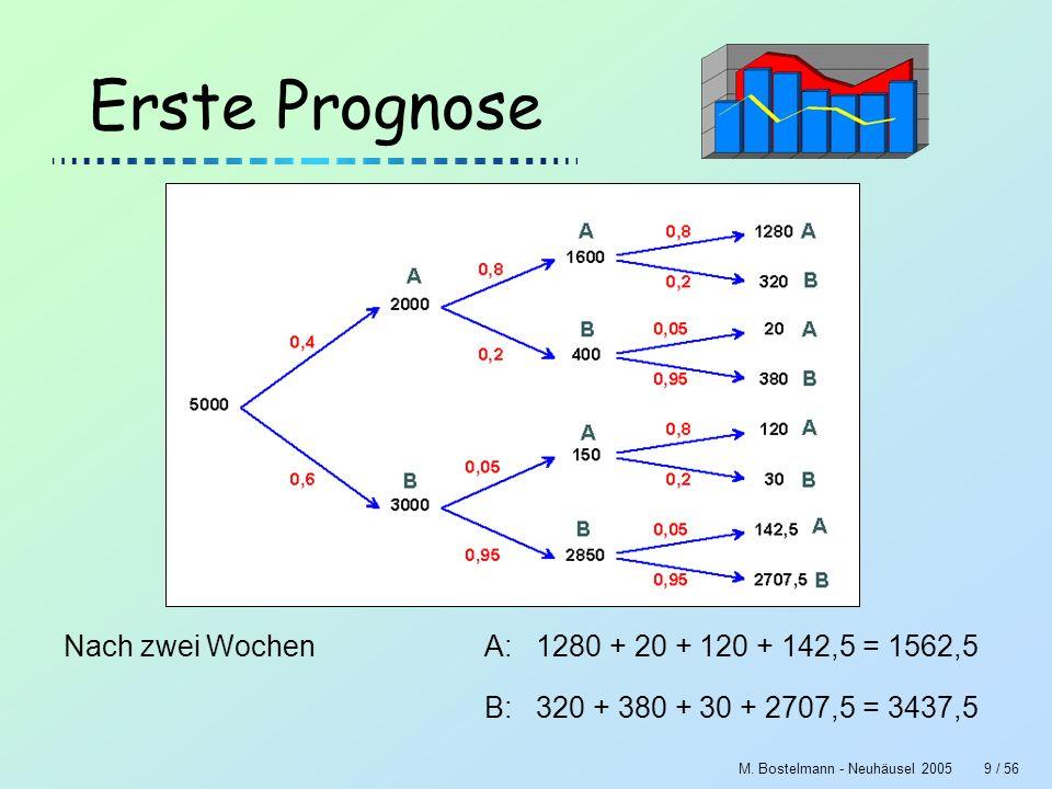 M. Bostelmann - Neuhäusel 20059 / 56 Erste Prognose Nach zwei WochenA: 1280 + 20 + 120 + 142,5 = 1562,5 B: 320 + 380 + 30 + 2707,5 = 3437,5