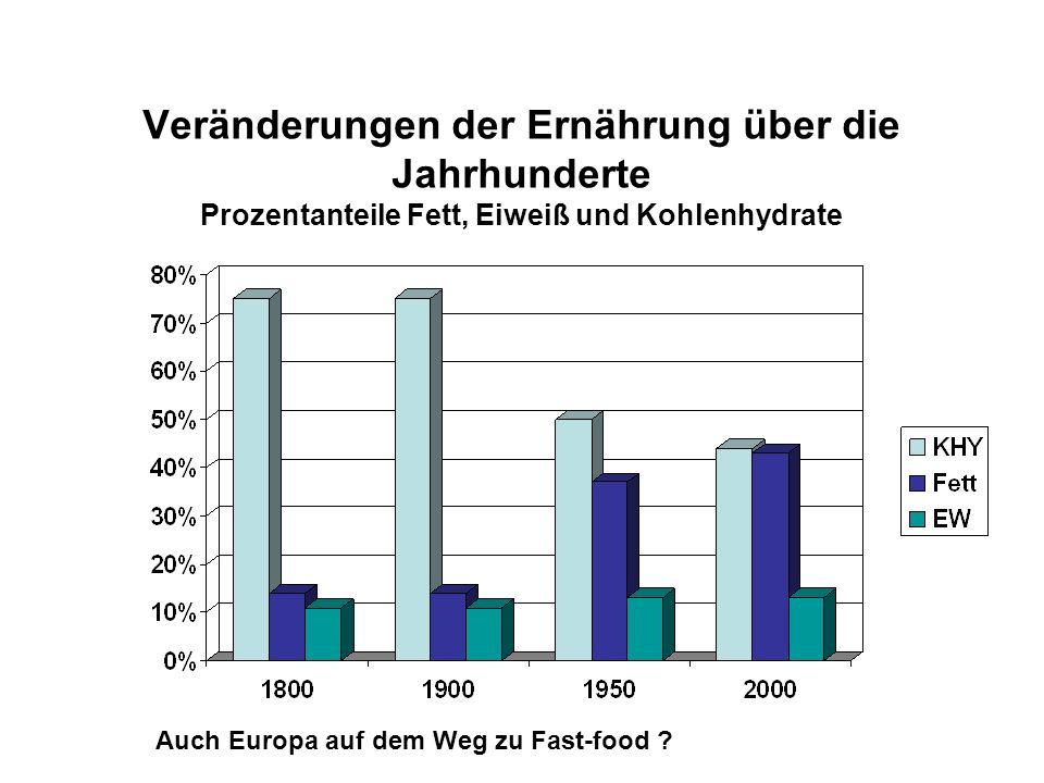 Veränderungen der Ernährung über die Jahrhunderte Prozentanteile Fett, Eiweiß und Kohlenhydrate Auch Europa auf dem Weg zu Fast-food ?