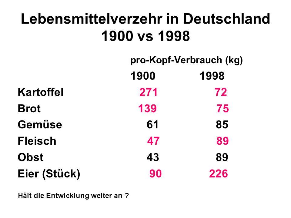 Lebensmittelverzehr in Deutschland 1900 vs 1998 pro-Kopf-Verbrauch (kg) 1900 1998 Kartoffel 271 72 Brot 139 75 Gemüse 61 85 Fleisch 47 89 Obst 43 89 E