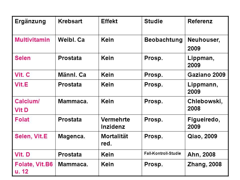 ErgänzungKrebsartEffektStudieReferenz MultivitaminWeibl. CaKeinBeobachtungNeuhouser, 2009 SelenProstataKeinProsp.Lippman, 2009 Vit. CMännl. CaKeinPros