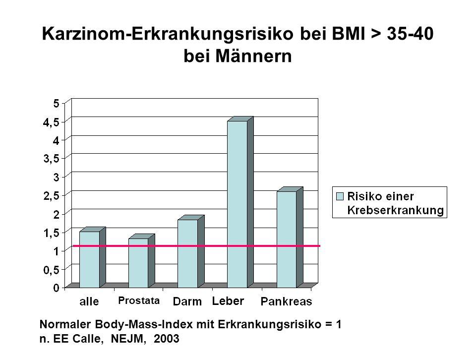 Karzinom-Erkrankungsrisiko bei BMI > 35-40 bei Männern Normaler Body-Mass-Index mit Erkrankungsrisiko = 1 n. EE Calle, NEJM, 2003 Prostata Leber