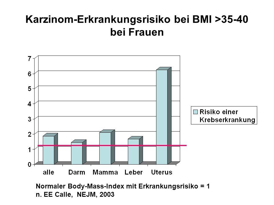 Karzinom-Erkrankungsrisiko bei BMI >35-40 bei Frauen Normaler Body-Mass-Index mit Erkrankungsrisiko = 1 n. EE Calle, NEJM, 2003
