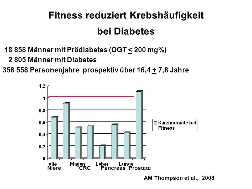 Fitness reduziert Krebshäufigkeit bei Diabetes 18 858 Männer mit Prädiabetes (OGT < 200 mg%) 2 805 Männer mit Diabetes 358 558 Personenjahre prospekti