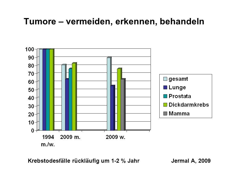 Tumore – vermeiden, erkennen, behandeln Krebstodesfälle rückläufig um 1-2 % Jahr Jermal A, 2009