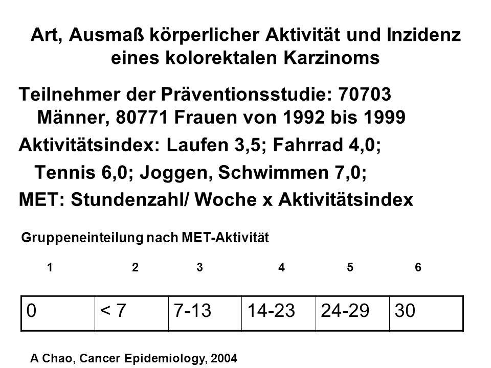 Art, Ausmaß körperlicher Aktivität und Inzidenz eines kolorektalen Karzinoms Teilnehmer der Präventionsstudie: 70703 Männer, 80771 Frauen von 1992 bis