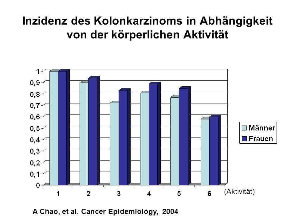 Inzidenz des Kolonkarzinoms in Abhängigkeit von der körperlichen Aktivität A Chao, et al. Cancer Epidemiology, 2004 (Aktivität)