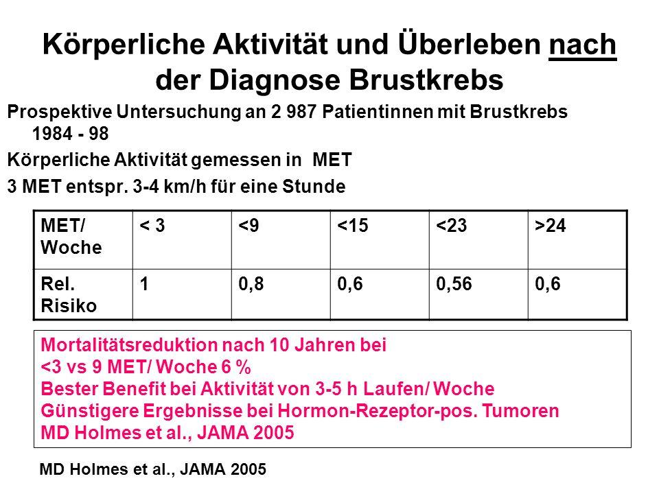 Körperliche Aktivität und Überleben nach der Diagnose Brustkrebs Prospektive Untersuchung an 2 987 Patientinnen mit Brustkrebs 1984 - 98 Körperliche A