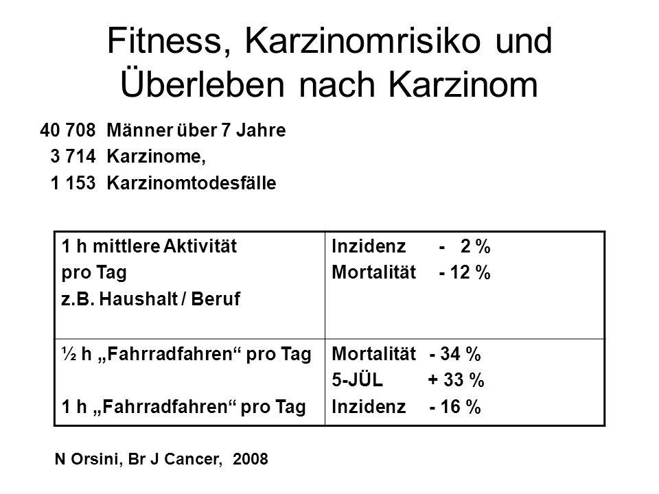 Fitness, Karzinomrisiko und Überleben nach Karzinom 40 708 Männer über 7 Jahre 3 714 Karzinome, 1 153 Karzinomtodesfälle 1 h mittlere Aktivität pro Ta