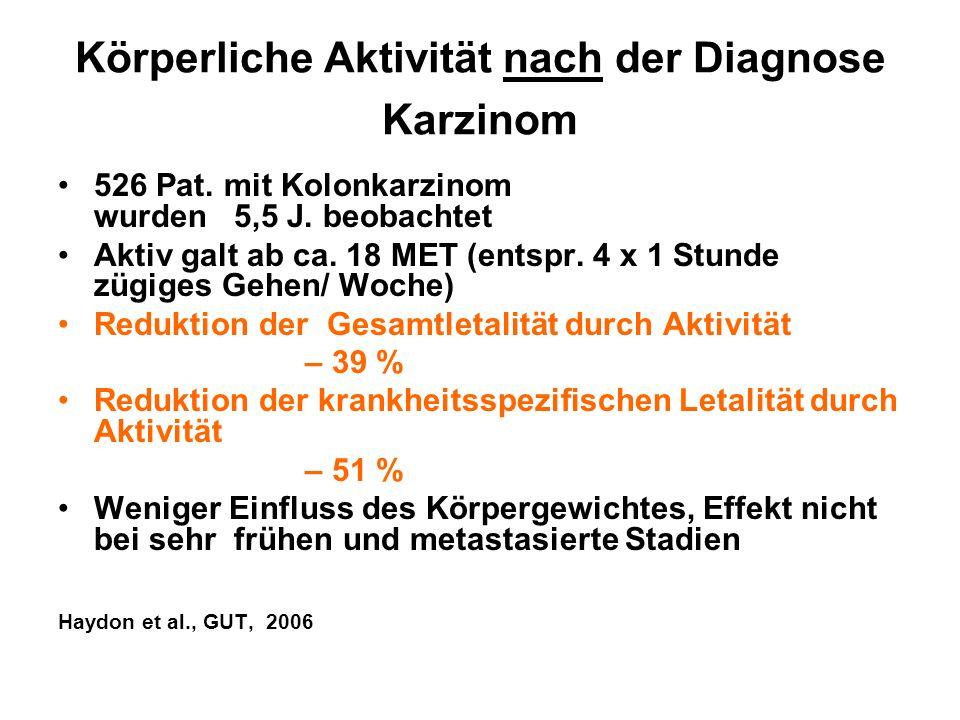 Körperliche Aktivität nach der Diagnose Karzinom 526 Pat. mit Kolonkarzinom wurden 5,5 J. beobachtet Aktiv galt ab ca. 18 MET (entspr. 4 x 1 Stunde zü