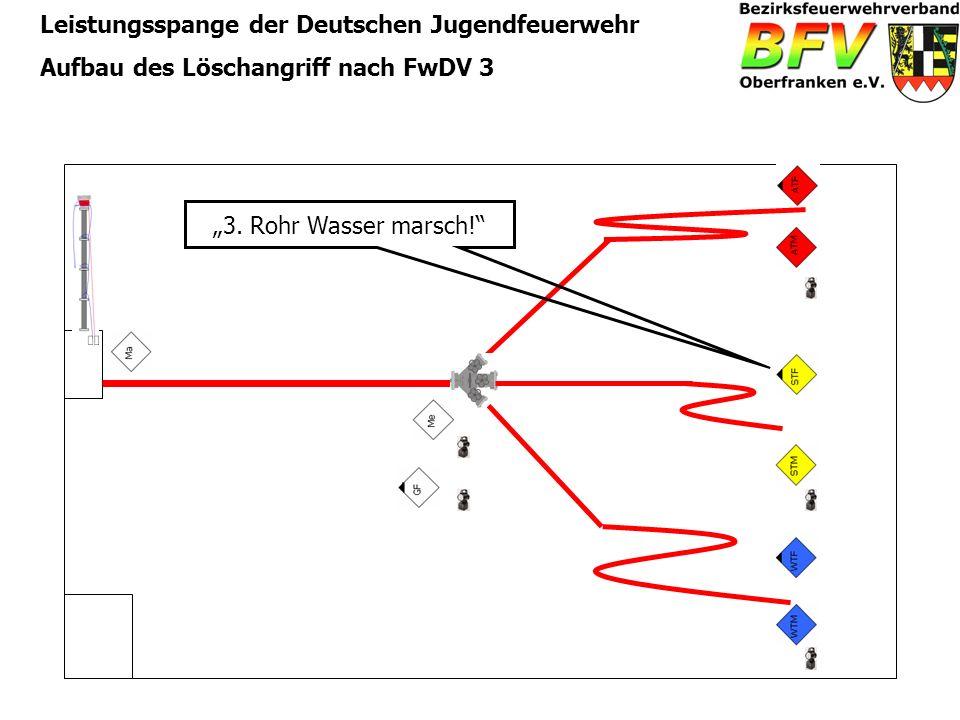 Leistungsspange der Deutschen Jugendfeuerwehr Aufbau des Löschangriff nach FwDV 3 3. Rohr Wasser marsch!