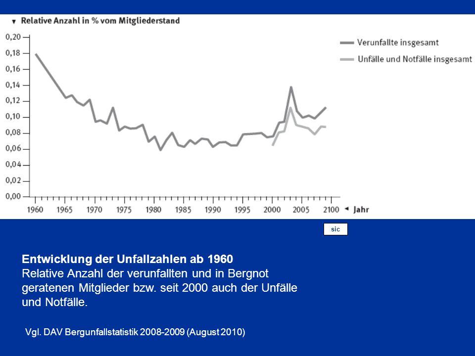 (sic) Entwicklung der Unfallzahlen ab 1960 Relative Anzahl der verunfallten und in Bergnot geratenen Mitglieder bzw. seit 2000 auch der Unfälle und No