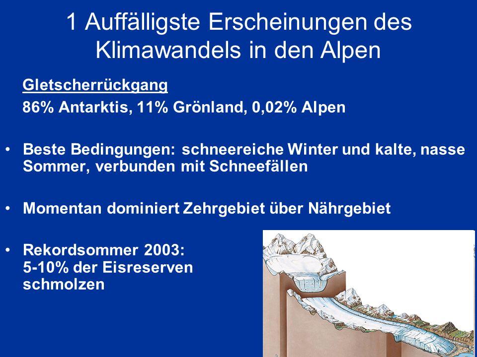 1 Auffälligste Erscheinungen des Klimawandels in den Alpen Gletscherrückgang 86% Antarktis, 11% Grönland, 0,02% Alpen Beste Bedingungen: schneereiche