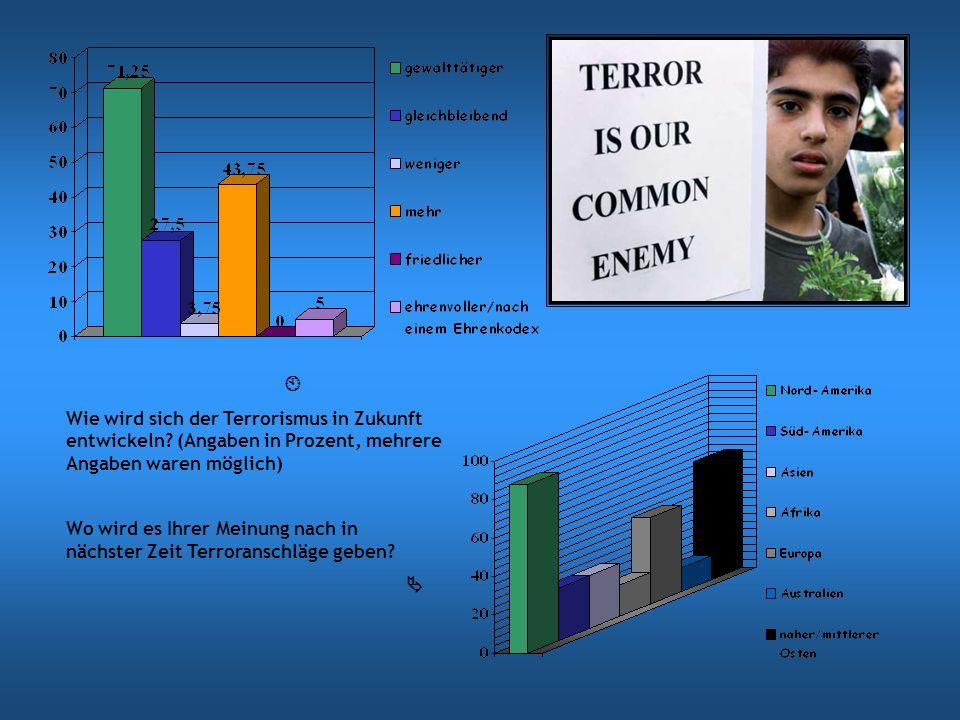 Wie wird sich der Terrorismus in Zukunft entwickeln? (Angaben in Prozent, mehrere Angaben waren möglich) Wo wird es Ihrer Meinung nach in nächster Zei