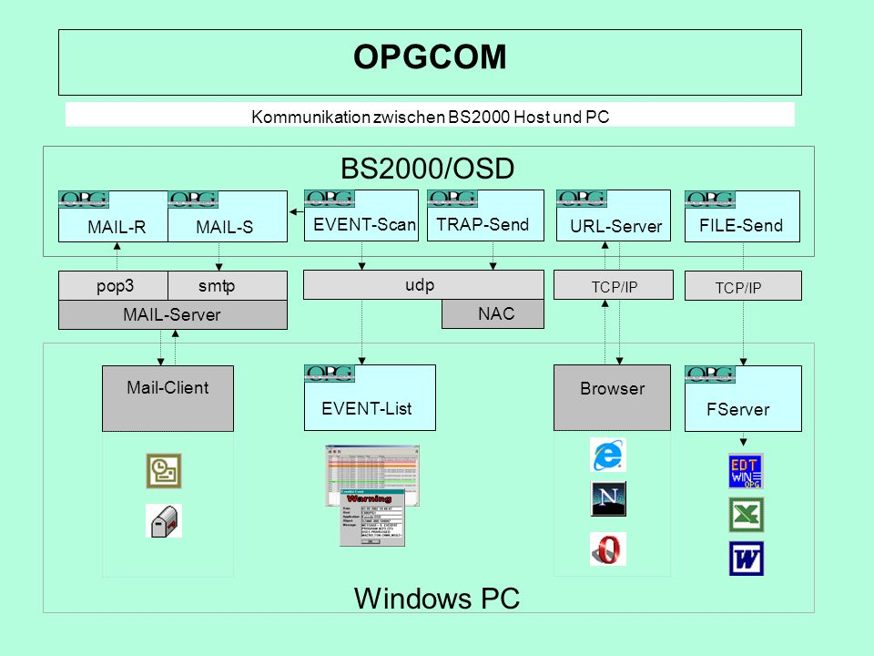 BS2000/OSD Windows PC TCP/IP FServer FILE-Send MAIL-RMAIL-S MAIL-Server pop3smtp Mail-Client URL-Server Browser TCP/IP EVENT-ScanTRAP-Send udp EVENT-L