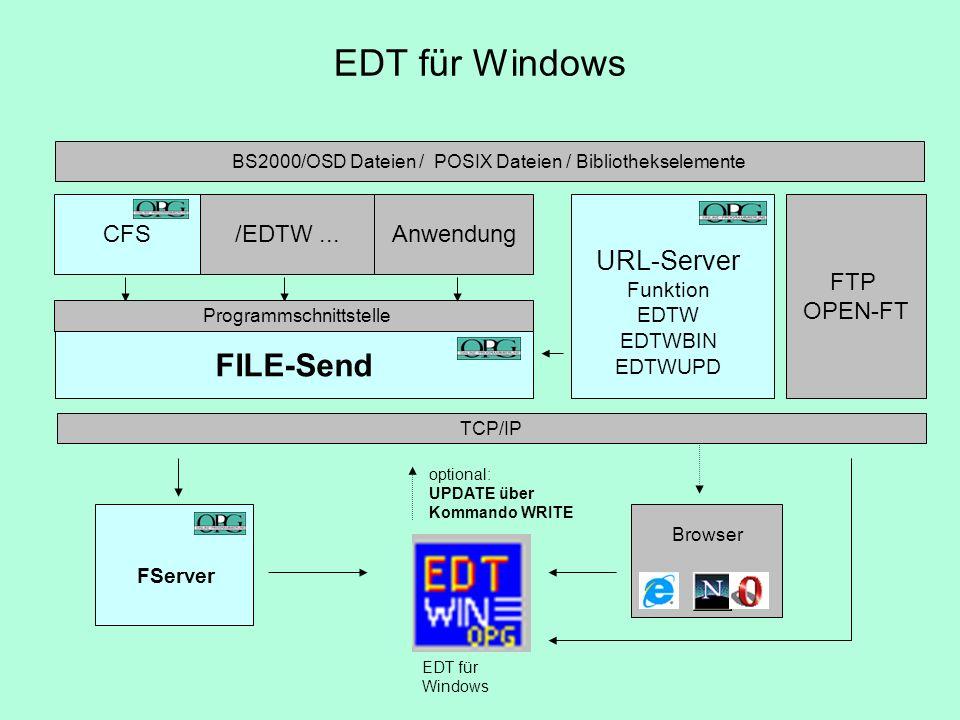 CFS FILE-Send BS2000/OSD Dateien / POSIX Dateien / Bibliothekselemente Anwendung Programmschnittstelle FServer /EDTW... EDT für Windows optional: UPDA