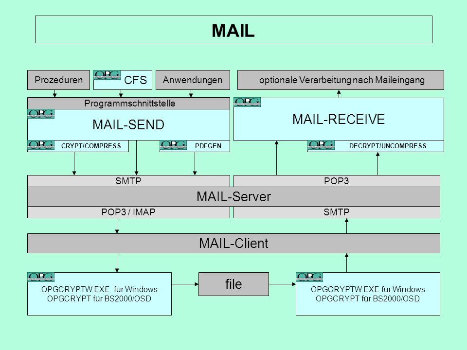 Aufruf aus Prozeduren und über Unterprogramm-Schnittstelle individuelle Umsetzungstabellen und User-Id spezifische Sicherheitseinschränkungen (Dateiname, To, From, Dateigröße,...) optionale Komprimierung (OPGCRYPT) für Attachments optionales Erzeugen einer ZIP Datei für Attachments (BS2ZIP) optionale Verschlüsselung (OPGCRYPT) für Attachments versenden beliebiger BS2000/OSD Dateitypen zu anderen BS2000/OSD Rechnern mit MAIL-R, ohne Inhalts- und Attributveränderungen versenden von HTML formatierten Mails Umsetzung von Druckdateien ins PDF-Format POSIX Subsystem ist nicht notwendig MAIL-Send