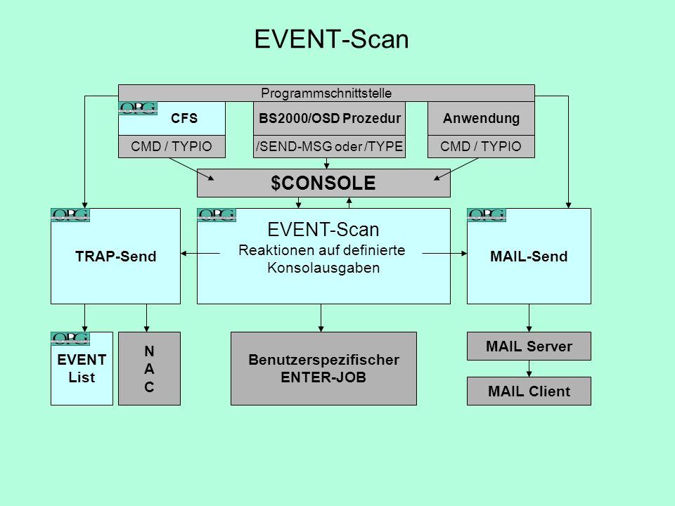 $CONSOLE EVENT-Scan Reaktionen auf definierte Konsolausgaben Anwendung CMD / TYPIO CFS Programmschnittstelle CMD / TYPIO BS2000/OSD Prozedur /SEND-MSG