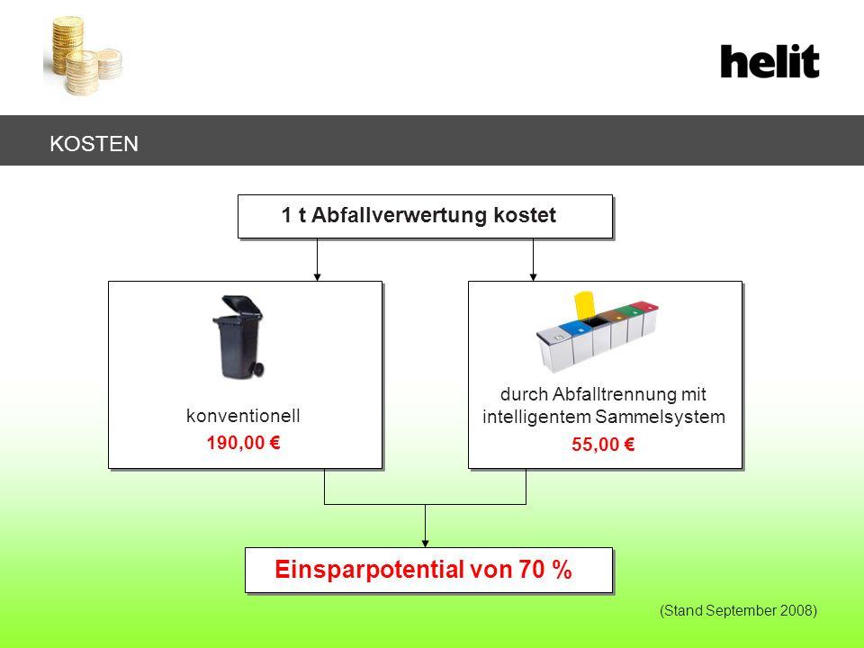 KOSTEN Einsparpotential von 70 % konventionell 190,00 1 t Abfallverwertung kostet durch Abfalltrennung mit intelligentem Sammelsystem 55,00 (Stand Sep