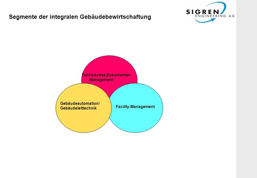 Segmente der integralen Gebäudebewirtschaftung Facility-Management Technisches Dokumenten Management Gebäudeautomation/ Gebäudeleittechnik