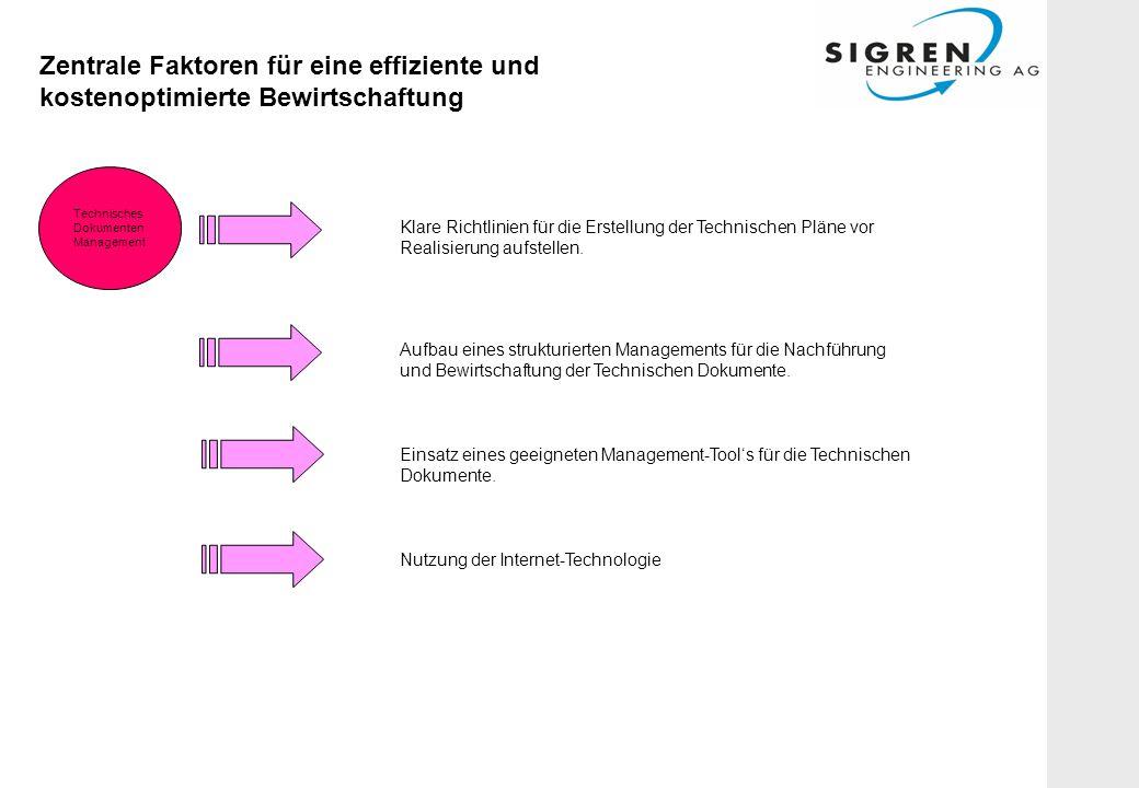 Zentrale Faktoren für eine effiziente und kostenoptimierte Bewirtschaftung Technisches Dokumenten Management Klare Richtlinien für die Erstellung der Technischen Pläne vor Realisierung aufstellen.