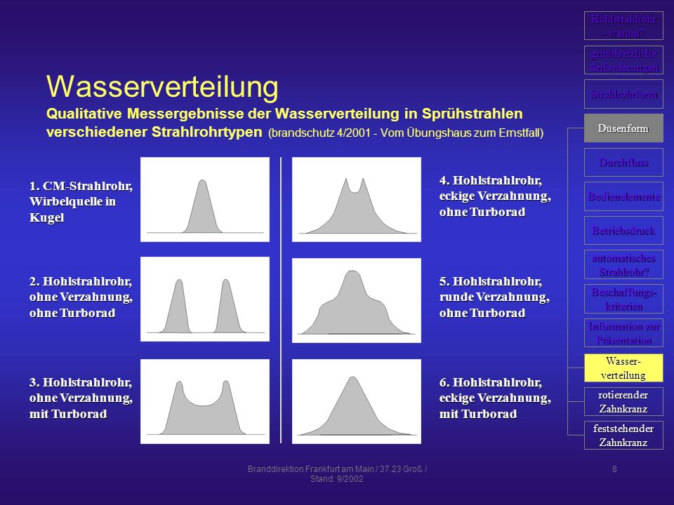 Branddirektion Frankfurt am Main / 37.23 Groß / Stand: 9/2002 8 Wasserverteilung Qualitative Messergebnisse der Wasserverteilung in Sprühstrahlen vers
