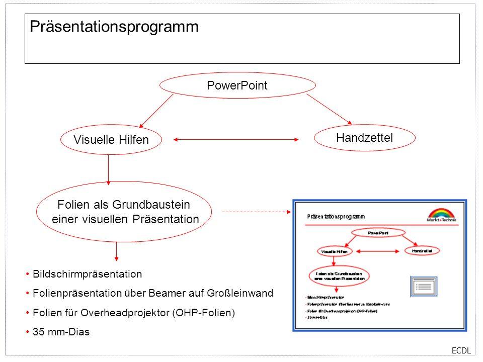 ECDL Präsentationsprogramm PowerPoint Visuelle Hilfen Handzettel Bildschirmpräsentation Folienpräsentation über Beamer auf Großleinwand Folien für Overheadprojektor (OHP-Folien) 35 mm-Dias Folien als Grundbaustein einer visuellen Präsentation