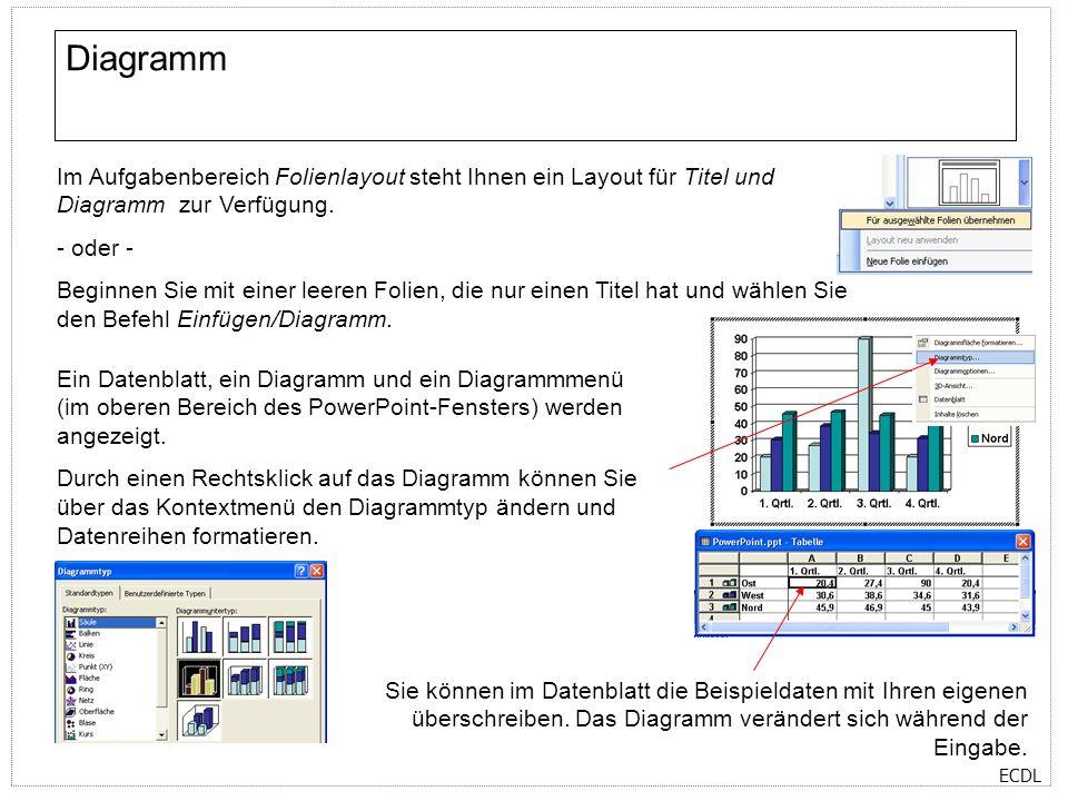 ECDL Diagramm Im Aufgabenbereich Folienlayout steht Ihnen ein Layout für Titel und Diagramm zur Verfügung. - oder - Beginnen Sie mit einer leeren Foli