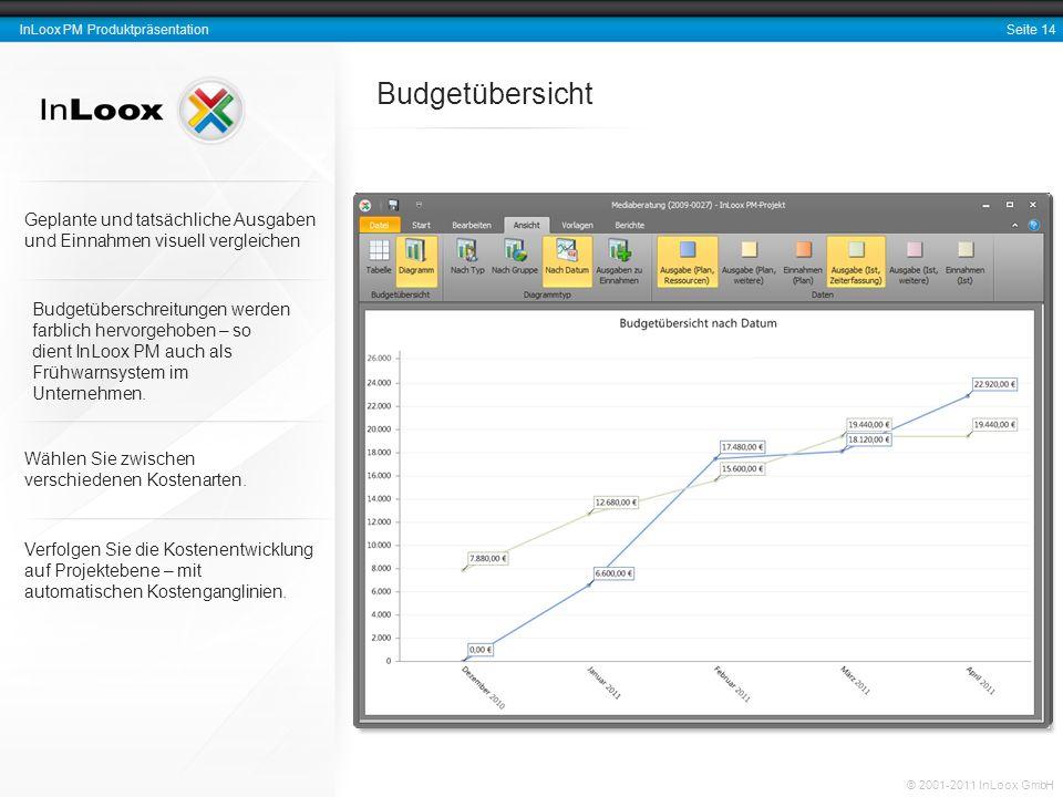Seite 15 InLoox PM Produktpräsentation © 2001-2011 InLoox GmbH Aussagekräftige Berichte erstellen Berichtsvorlagen sind vollständig mit dem InLoox PM Berichtsdesigner anpassbar (gehört zum Standardlieferumfang).