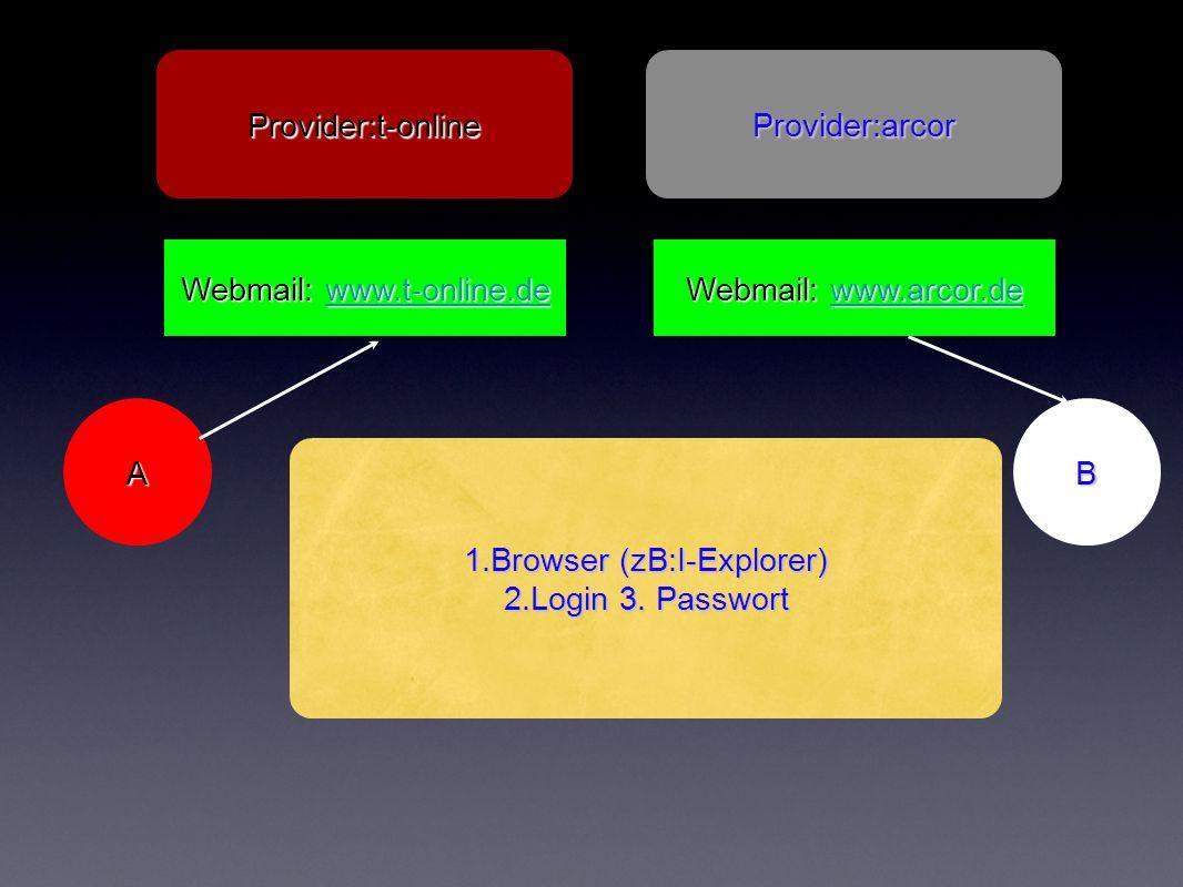 A Provider:arcorProvider:t-online B 1.Browser (zB:I-Explorer) 2.Login 3.