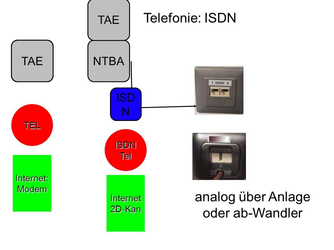 Telefonie: ISDN TAE TEL Internet: Modem NTBATAE ISD N ISDN Tel Internet 2D-Kan ISD N TAE analog über Anlage oder ab-Wandler