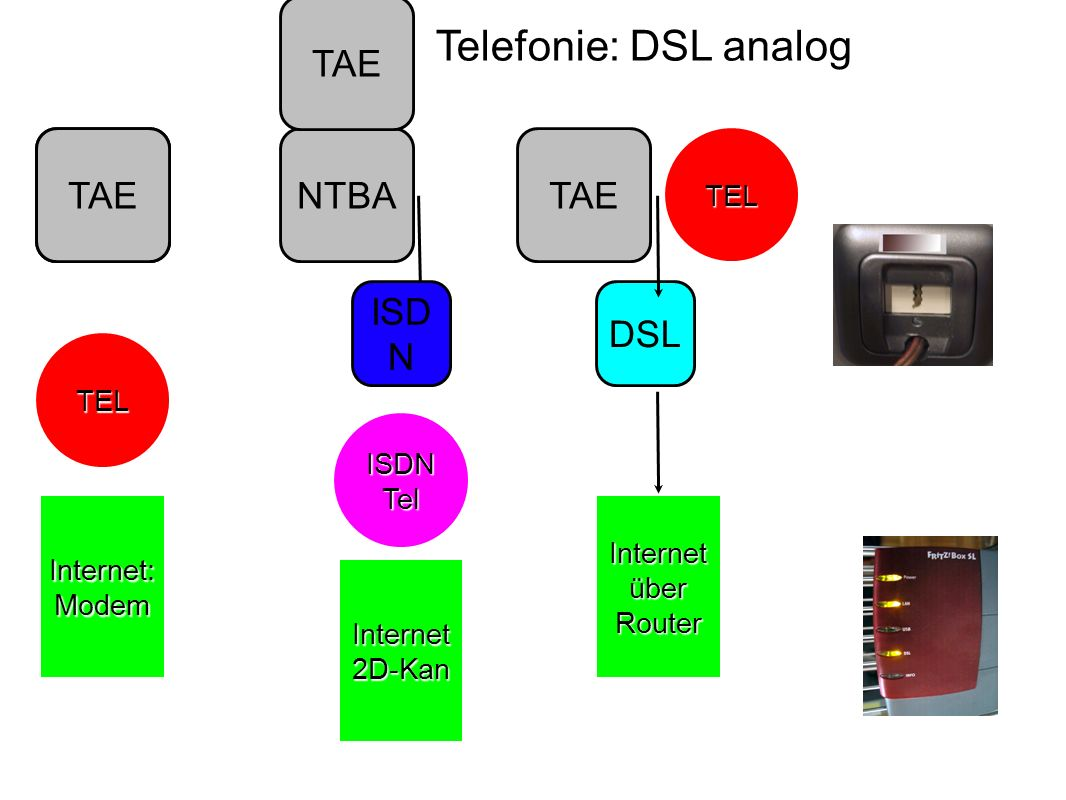 Telefonie: DSL mit ISDN TAE DSL TEL Internet über Router TAE DSL Internet über Router Splitte r ISDN Tel ISD N