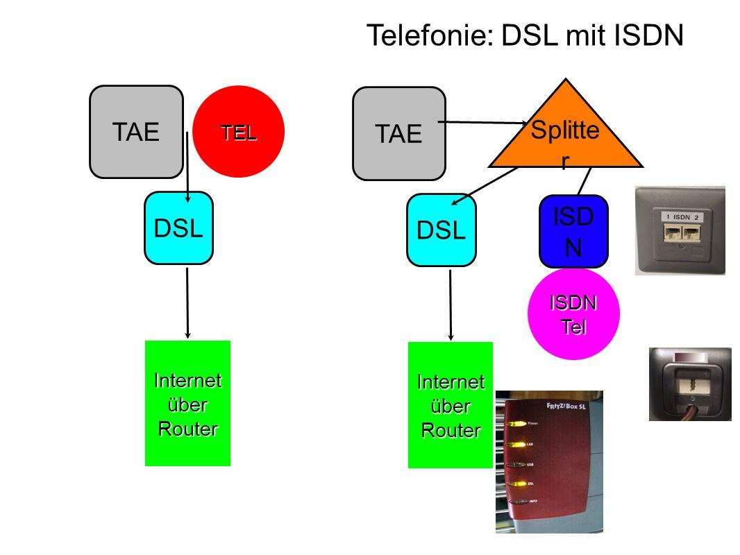 Telefonie: Voice over IP TAE DSL Internet über WLAN Router Splitte r ISDN Tel ISD N Voice over IP über IPTelefon Voice over IP über PC unterschiedl.