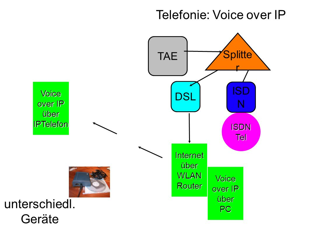 Telefonie: Voice over IP TAE DSL Internet über WLAN Router Splitte r ISDN Tel ISD N Voice over IP über IPTelefon Voice over IP über PC unterschiedl. G