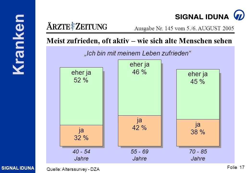 SIGNAL IDUNA Folie 17 Kranken Ausgabe Nr. 145 vom 5./6. AUGUST 2005 Meist zufrieden, oft aktiv – wie sich alte Menschen sehen 40 - 54 Jahre ja 32 % eh