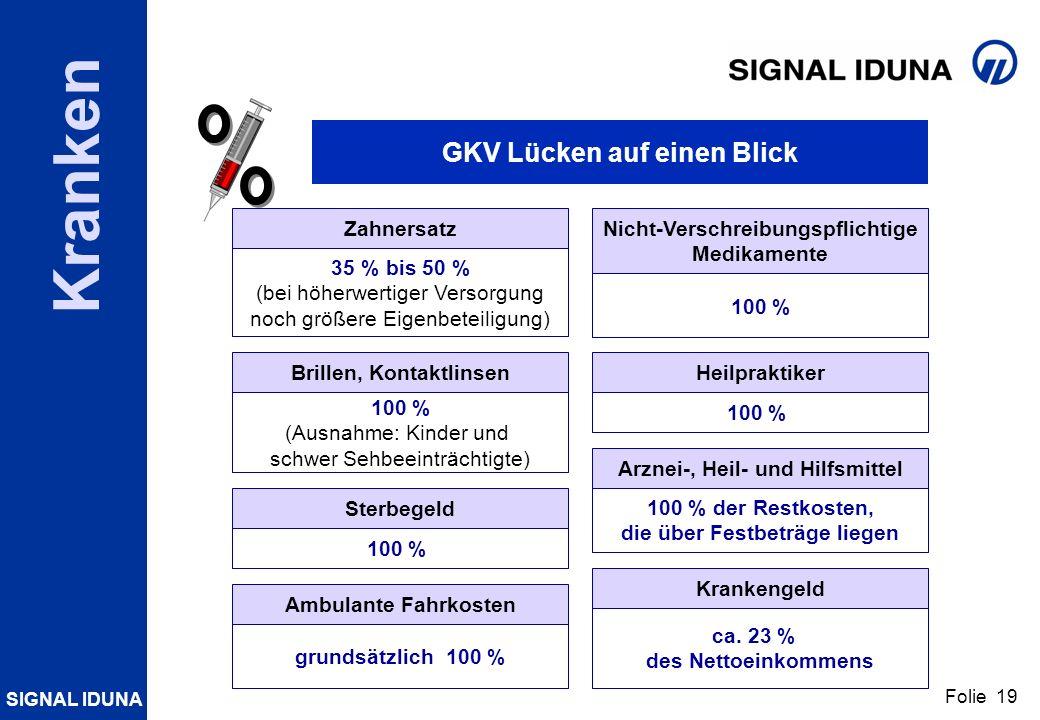 SIGNAL IDUNA Folie 19 Kranken Zahnersatz 35 % bis 50 % (bei höherwertiger Versorgung noch größere Eigenbeteiligung) GKV Lücken auf einen Blick Brillen