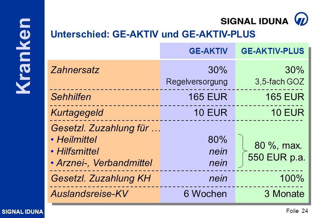 SIGNAL IDUNA Folie 24 Kranken Unterschied: GE-AKTIV und GE-AKTIV-PLUS GE-AKTIVGE-AKTIV-PLUS Zahnersatz30%30% Regelversorgung3,5-fach GOZ Sehhilfen165